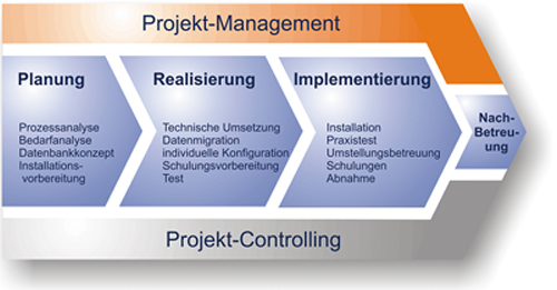 Praxissoftware Projektmanagement